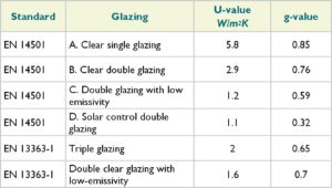 Reference glazings